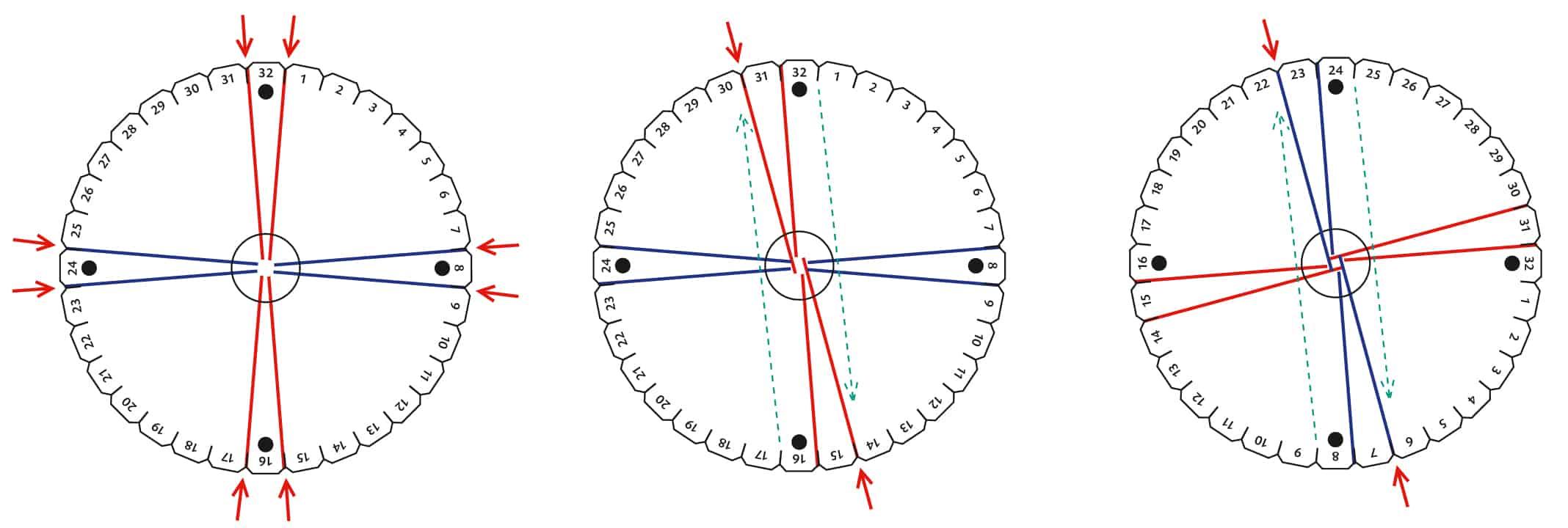 Kumihimo Fädeln - schematische Dartsellung